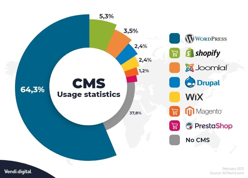 CMS sistemi